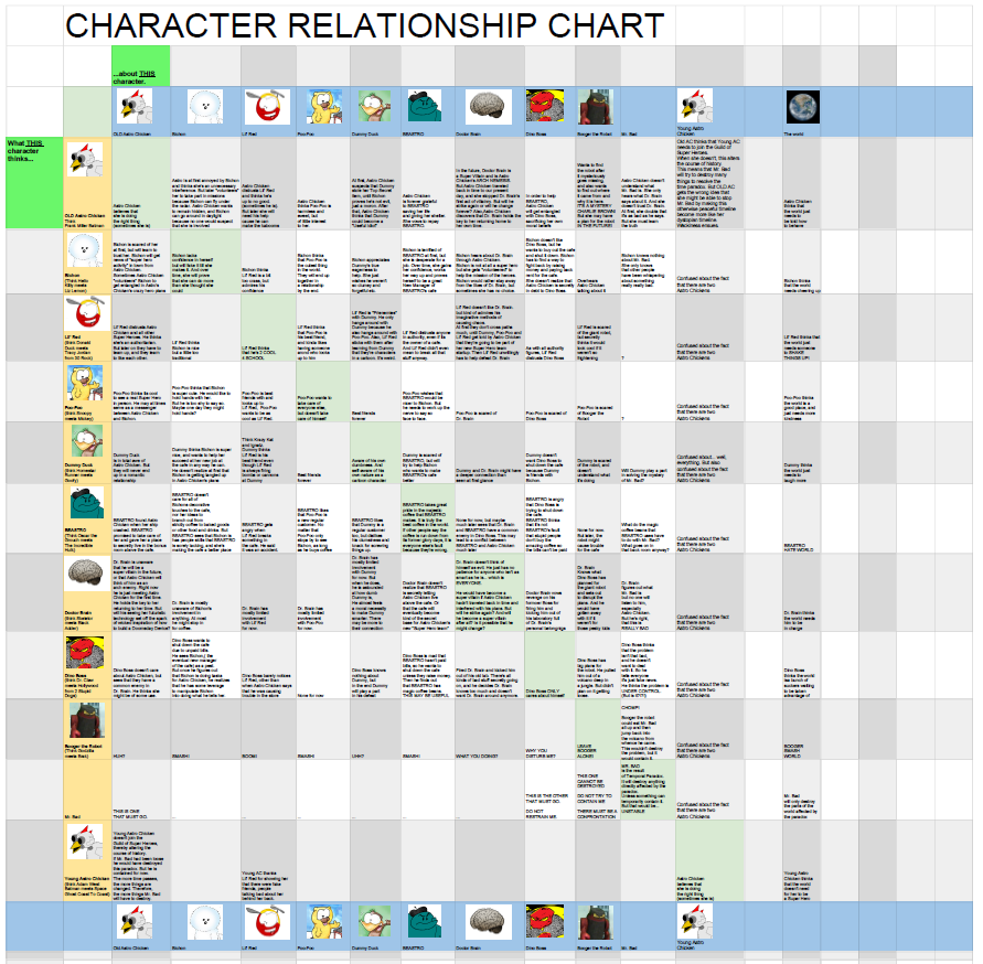 Character relationship chart